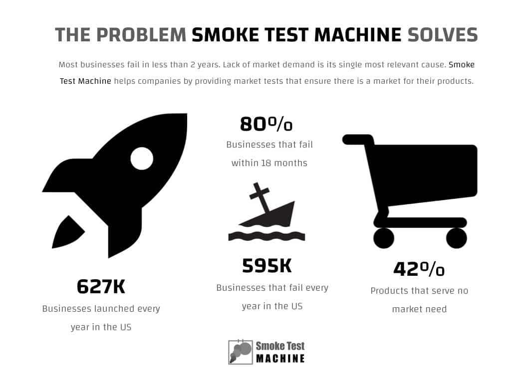 Smoke Test Machine Validates Products Before They Are Even Built - 5
