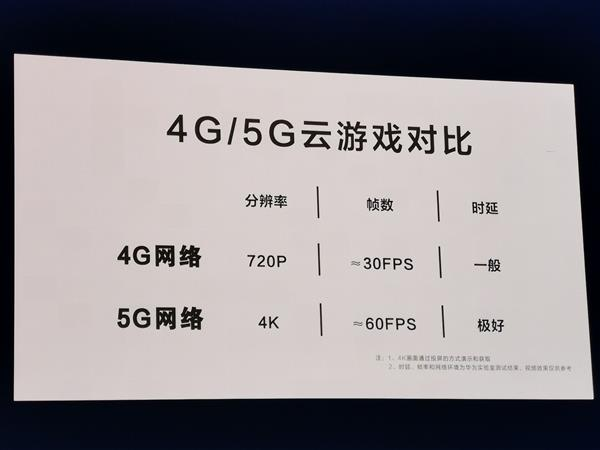 Huawei Shows 5G Cloud Gaming Capabilities - 4K 60fps and 12ms Latency - 5