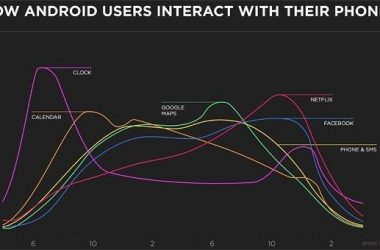 An average Android user has 95 apps installed, says Yahoo - 3