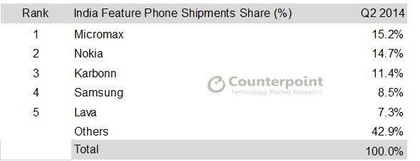 feature phone shipment courtesy: counterpoint research