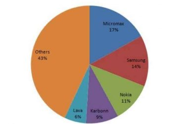 mobile-sales-in-india-2014