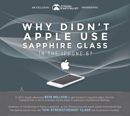 Apple doesnt have sapphire glass-1