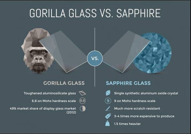 Apple doesnt have sapphire glass-4
