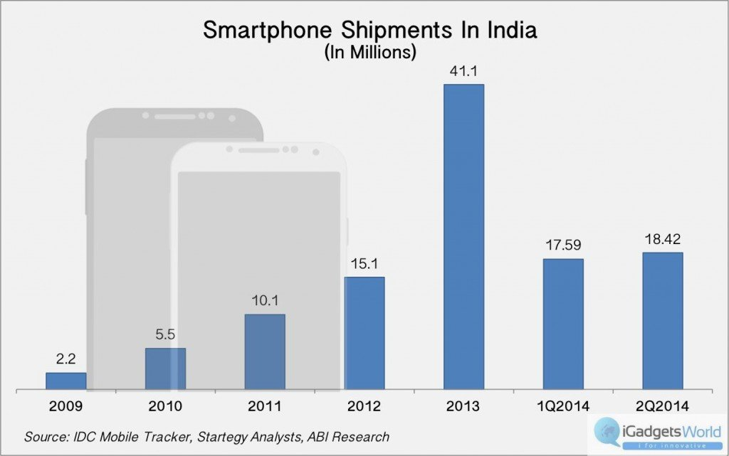 smartphone-shipments-in-India-2009-Q2-2014