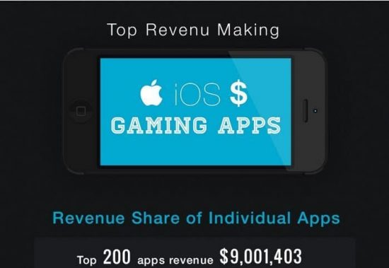 Top 15+ iOS gaming apps making high revenue in App Store [infographic] - 1