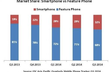 India's Smartphone and Feature phone market share in Q3 2014 - 3