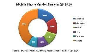 mobile phone vendors share india q3 2014