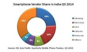 smartphone vendors share india q3 2014