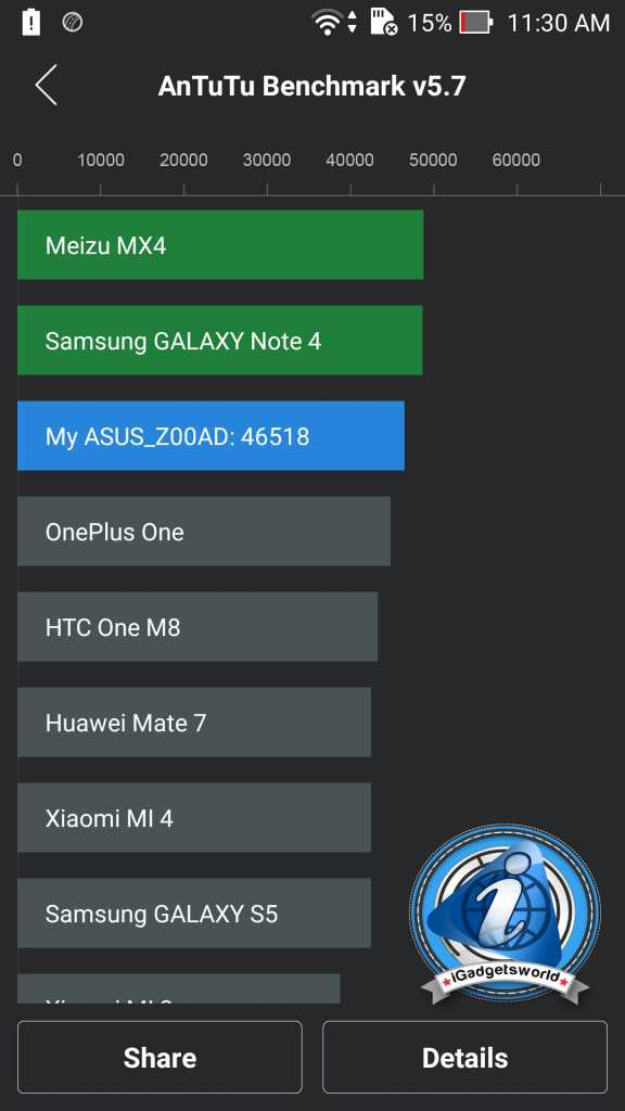 Zenfone-2-ze551ml-benchmark-position