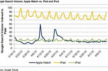 Apple watch is much lesser interesting than iPod, iPhone or iPad, Google Trends suggest - 3