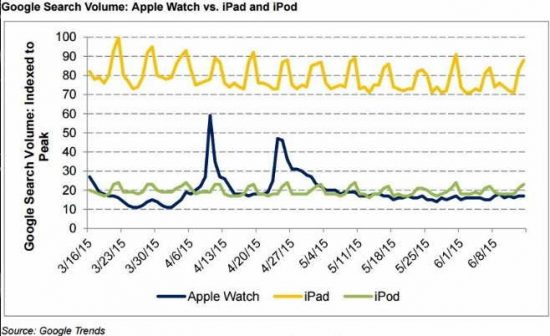 Apple watch is much lesser interesting than iPod, iPhone or iPad, Google Trends suggest - 1