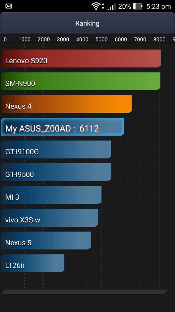 Asus Zenfone 2 Deluxe Battery Test Score-Benchmarking with AnTuTu