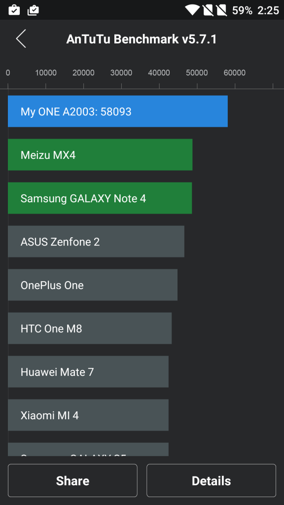 OnePlus 2 AnTuTu Benchmark Rank Position