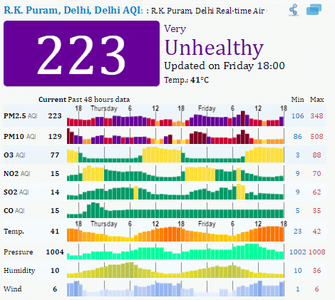 pollution-level-delhi