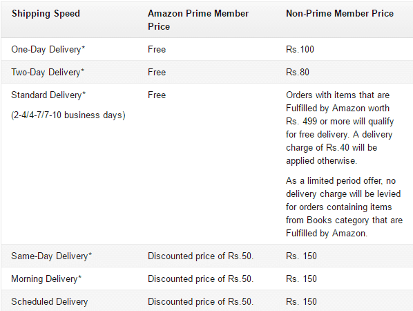 Amazon Prime Now In India