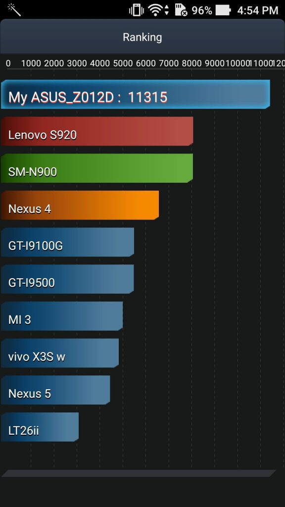 zenfone-3-antutu-benchmark-battery-score