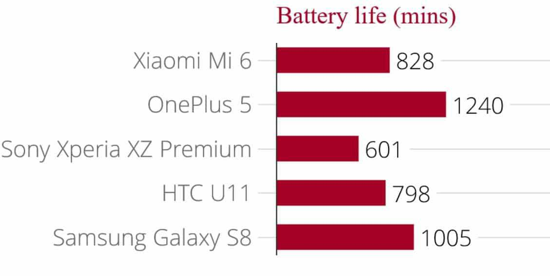 Xiaomi Mi 6 Vs OnePlus 5 - Battle of Flagships: Which is better? - 9